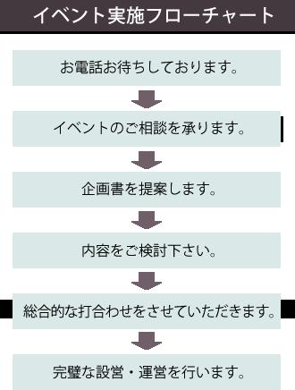 イベント実施フローチャート